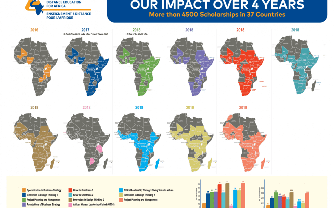 Our Impact Over 4 Years